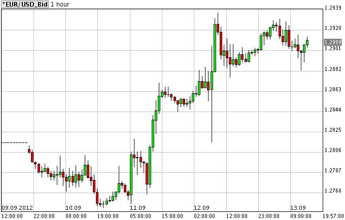 Grafico candela forex
