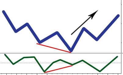 Divergenza nel forex