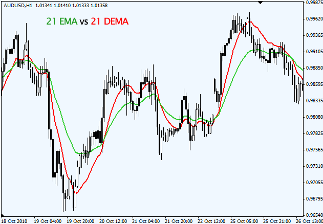 Forex dma indicator